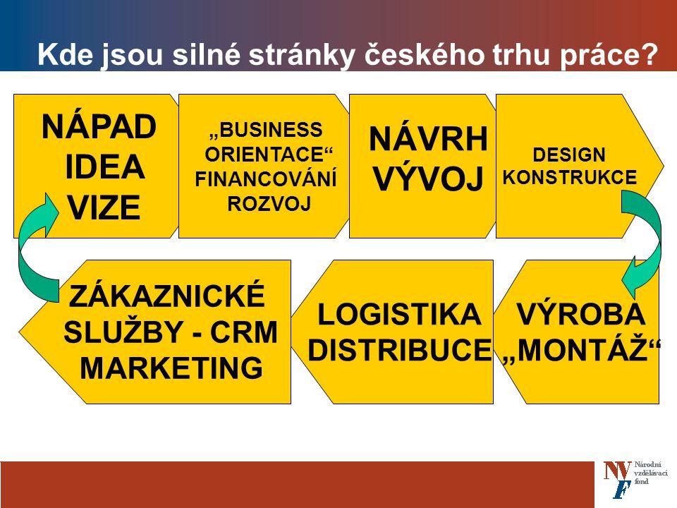 Kde jsou silné stránky českého trhu práce.
