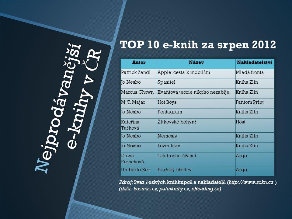 Nejprodávan ě jší e-knihy v Č R TOP 10 e-knih za srpen 2012 Zdroj: Svaz č eských knihkupc ů a nakladatel ů (http://www.sckn.cz ) (data: kosmas.cz, pal