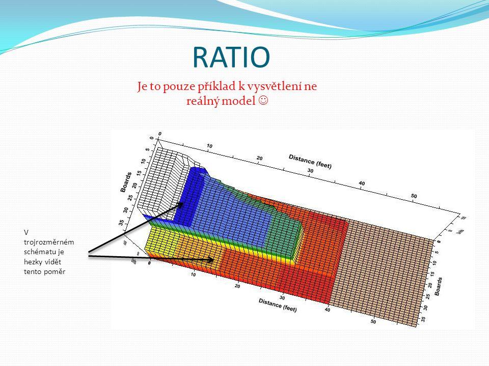 RATIO Je to pouze příklad k vysvětlení ne reálný model  V trojrozměrném schématu je hezky vidět tento poměr