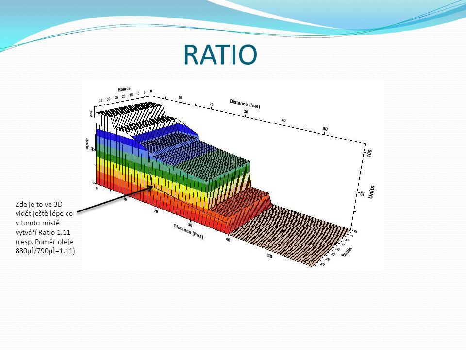RATIO Zde je to ve 3D vidět ještě lépe co v tomto místě vytváří Ratio 1.11 (resp.