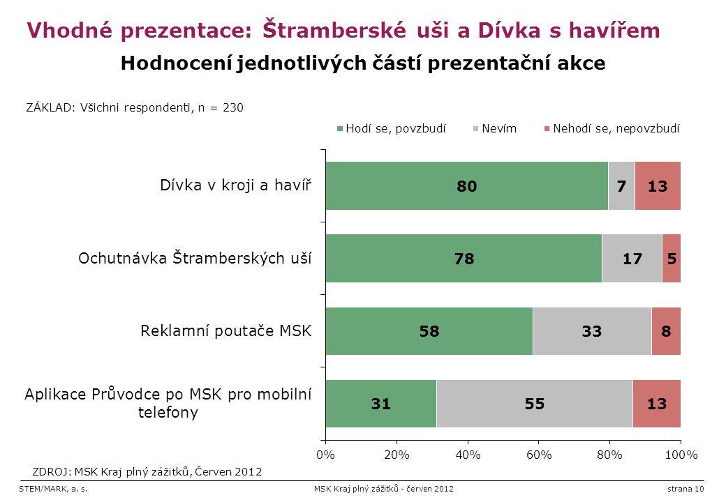 STEM/MARK, a. s.MSK Kraj plný zážitků - červen 2012strana 10 Vhodné prezentace: Štramberské uši a Dívka s havířem