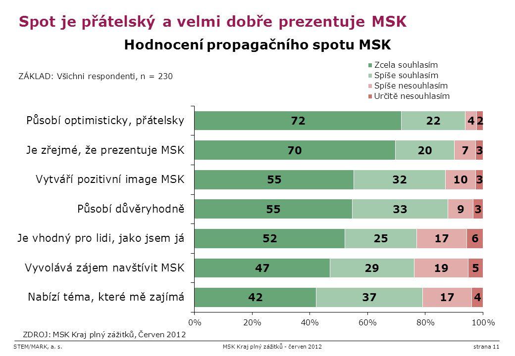 STEM/MARK, a. s.MSK Kraj plný zážitků - červen 2012strana 11 Spot je přátelský a velmi dobře prezentuje MSK