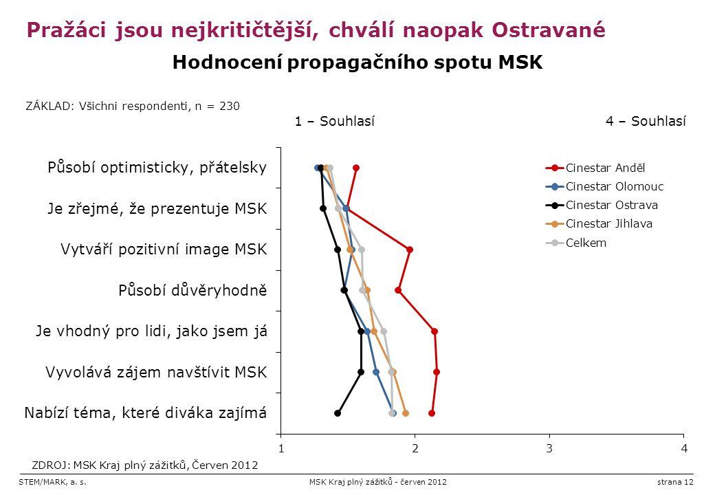 STEM/MARK, a. s.MSK Kraj plný zážitků - červen 2012strana 12 Pražáci jsou nejkritičtější, chválí naopak Ostravané