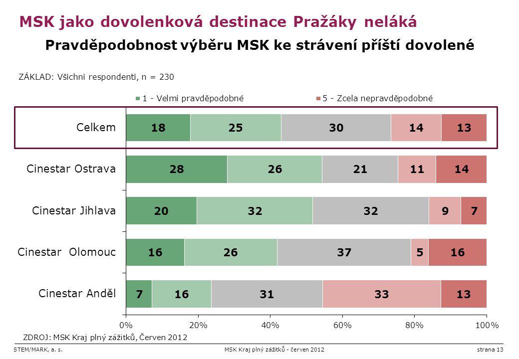 STEM/MARK, a. s.MSK Kraj plný zážitků - červen 2012strana 13 MSK jako dovolenková destinace Pražáky neláká