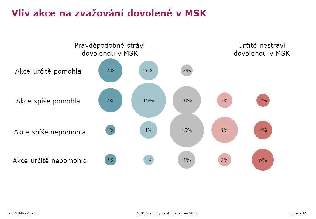 STEM/MARK, a. s.MSK Kraj plný zážitků - červen 2012strana 14 Vliv akce na zvažování dovolené v MSK