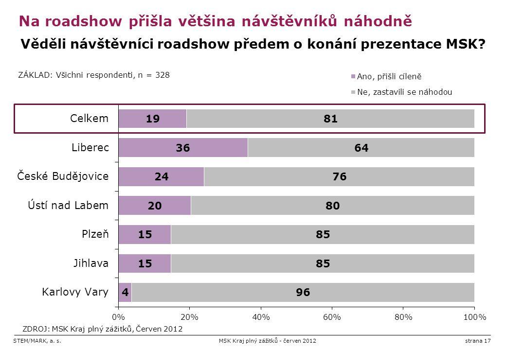 STEM/MARK, a. s.MSK Kraj plný zážitků - červen 2012strana 17 Na roadshow přišla většina návštěvníků náhodně