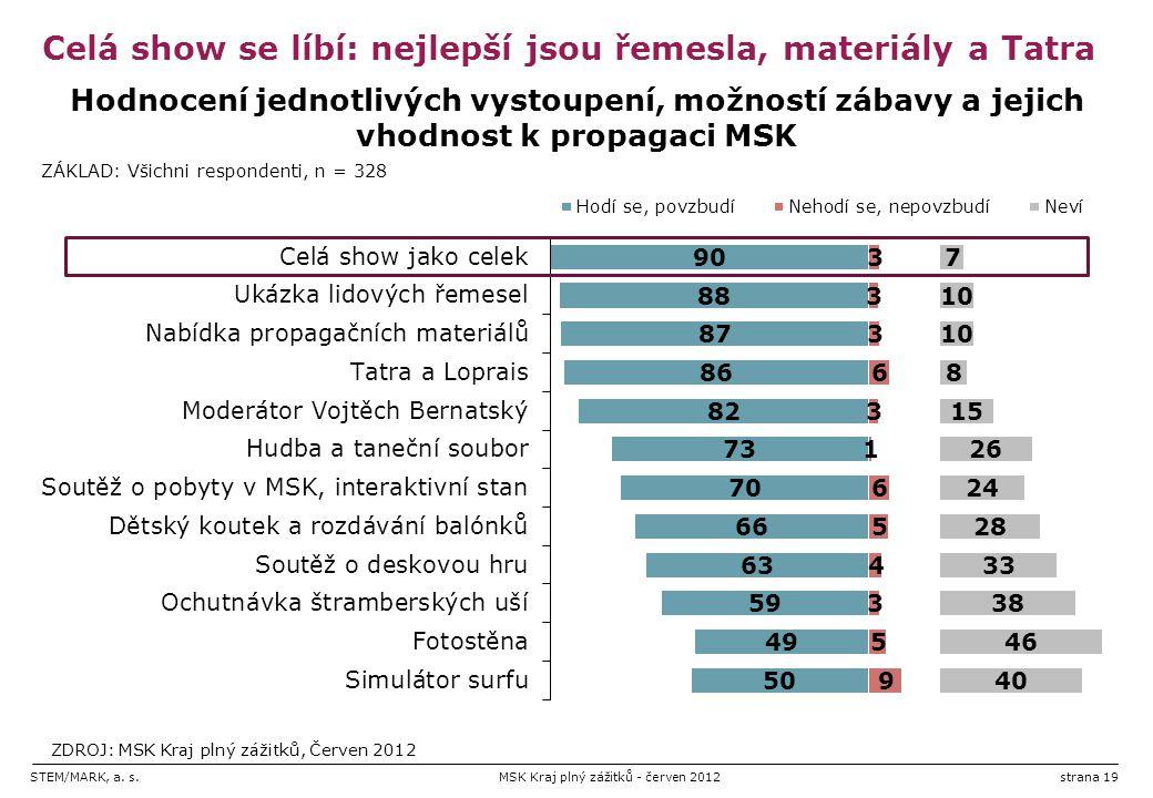 STEM/MARK, a. s.MSK Kraj plný zážitků - červen 2012strana 19 Celá show se líbí: nejlepší jsou řemesla, materiály a Tatra