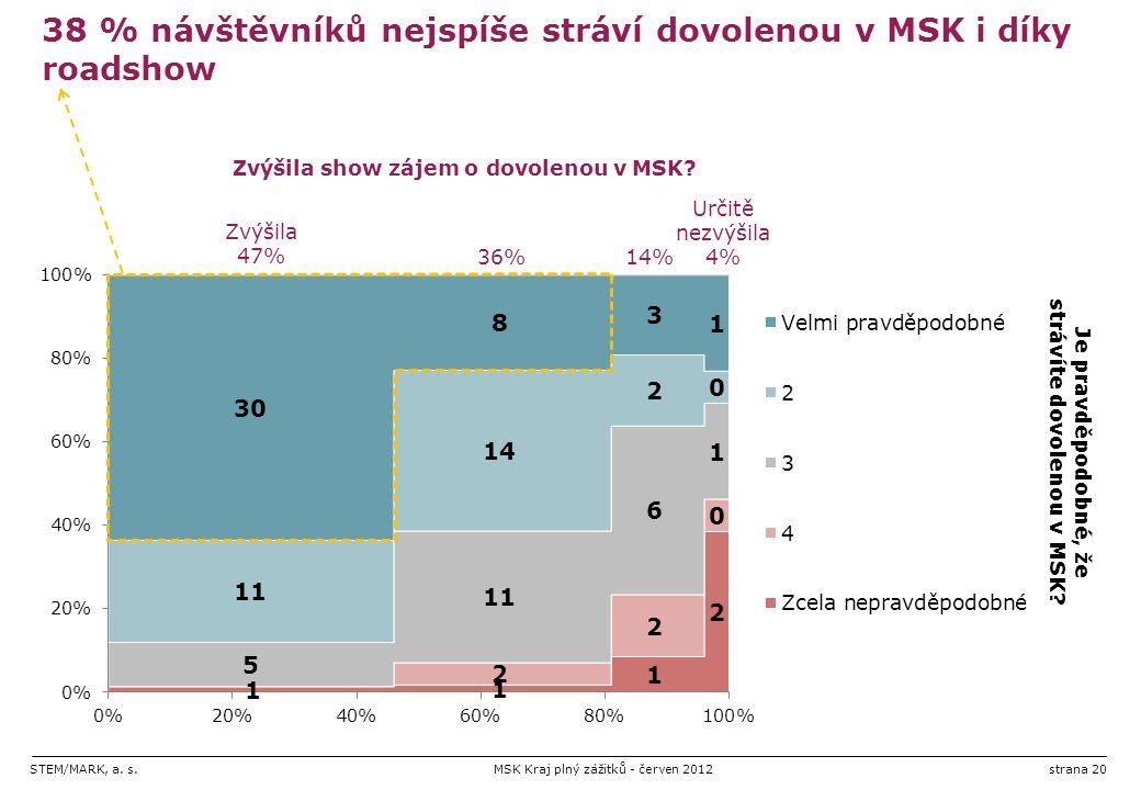 STEM/MARK, a. s.MSK Kraj plný zážitků - červen 2012strana 20 38 % návštěvníků nejspíše stráví dovolenou v MSK i díky roadshow Je pravděpodobné, že str