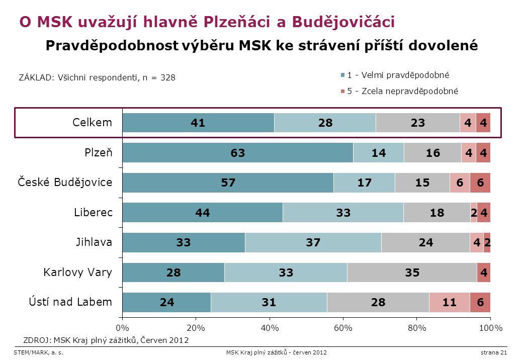 STEM/MARK, a. s.MSK Kraj plný zážitků - červen 2012strana 21 O MSK uvažují hlavně Plzeňáci a Budějovičáci