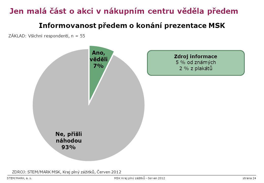STEM/MARK, a. s.MSK Kraj plný zážitků - červen 2012strana 24 Jen malá část o akci v nákupním centru věděla předem Zdroj informace 5 % od známých 2 % z
