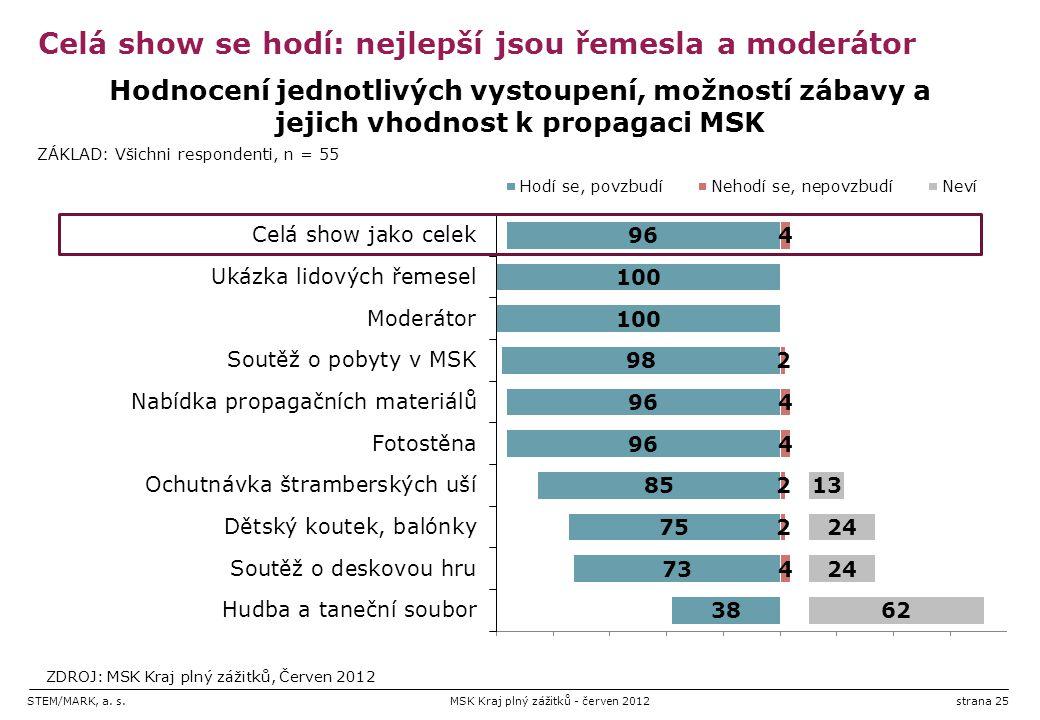 STEM/MARK, a. s.MSK Kraj plný zážitků - červen 2012strana 25 Celá show se hodí: nejlepší jsou řemesla a moderátor