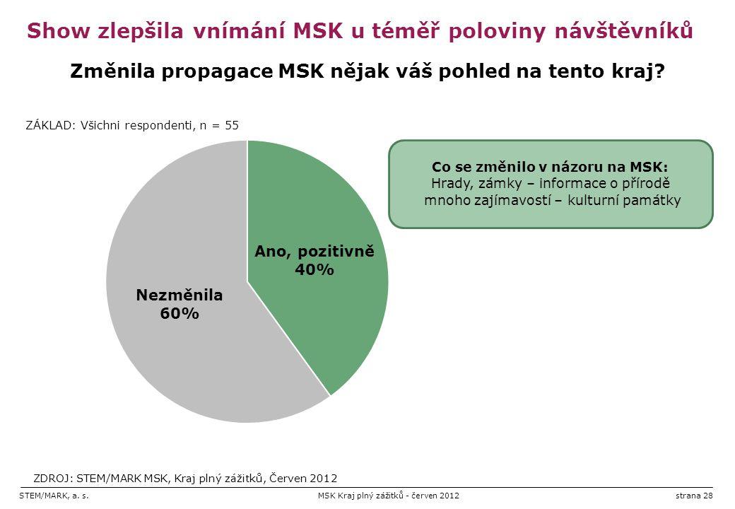 STEM/MARK, a. s.MSK Kraj plný zážitků - červen 2012strana 28 Show zlepšila vnímání MSK u téměř poloviny návštěvníků Co se změnilo v názoru na MSK: Hra
