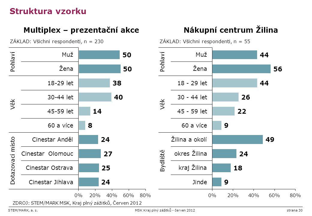 STEM/MARK, a. s.MSK Kraj plný zážitků - červen 2012strana 30 Struktura vzorku