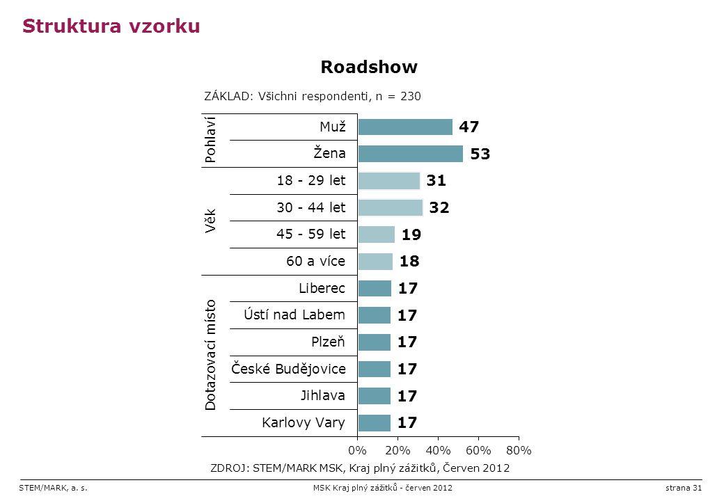 STEM/MARK, a. s.MSK Kraj plný zážitků - červen 2012strana 31 Struktura vzorku