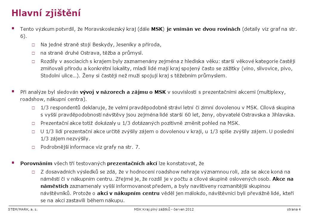 STEM/MARK, a. s.MSK Kraj plný zážitků - červen 2012strana 4 Hlavní zjištění  Tento výzkum potvrdil, že Moravskoslezský kraj (dále MSK) je vnímán ve d