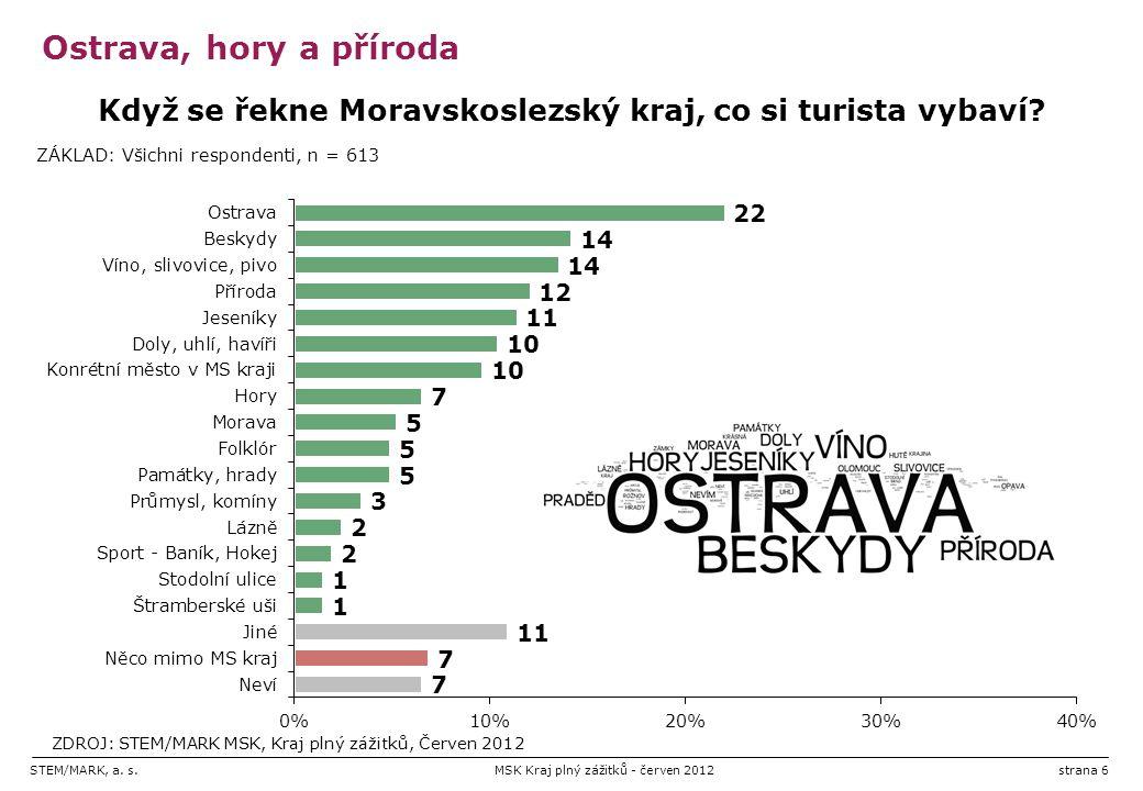 STEM/MARK, a. s.MSK Kraj plný zážitků - červen 2012strana 6 Ostrava, hory a příroda