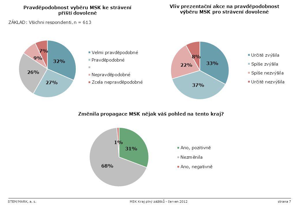 STEM/MARK, a. s.MSK Kraj plný zážitků - červen 2012strana 7