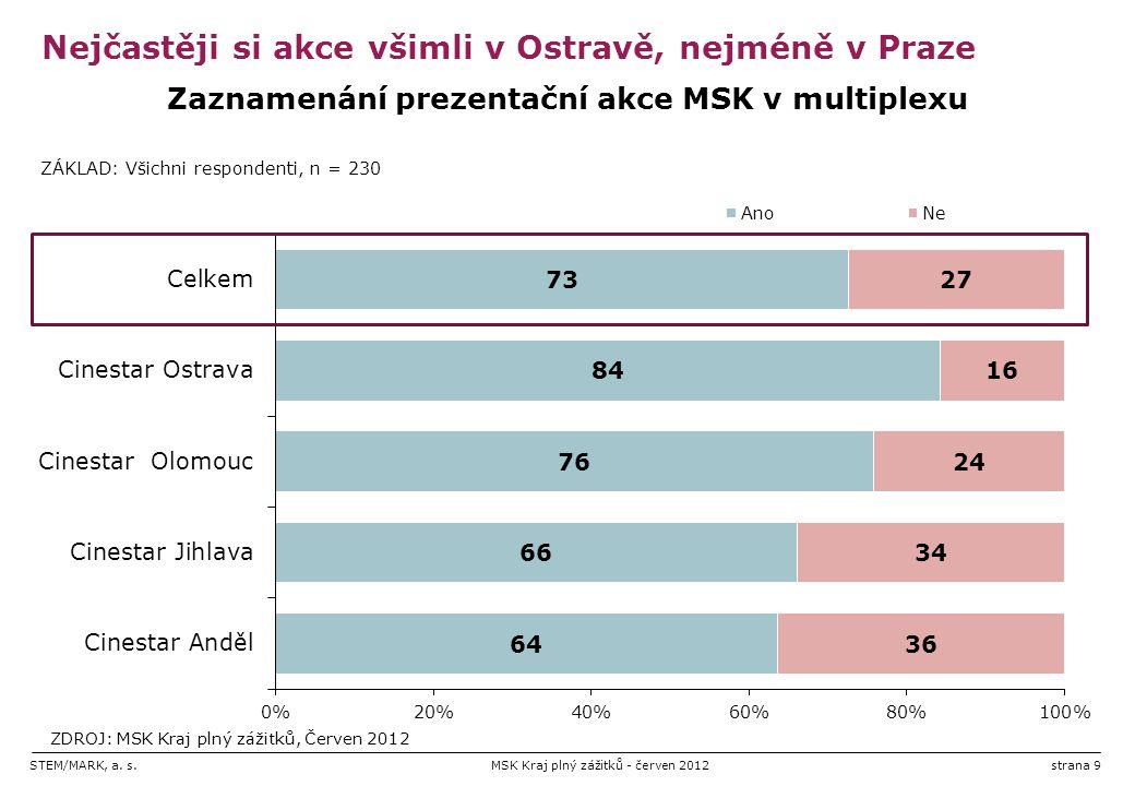 STEM/MARK, a. s.MSK Kraj plný zážitků - červen 2012strana 9 Nejčastěji si akce všimli v Ostravě, nejméně v Praze