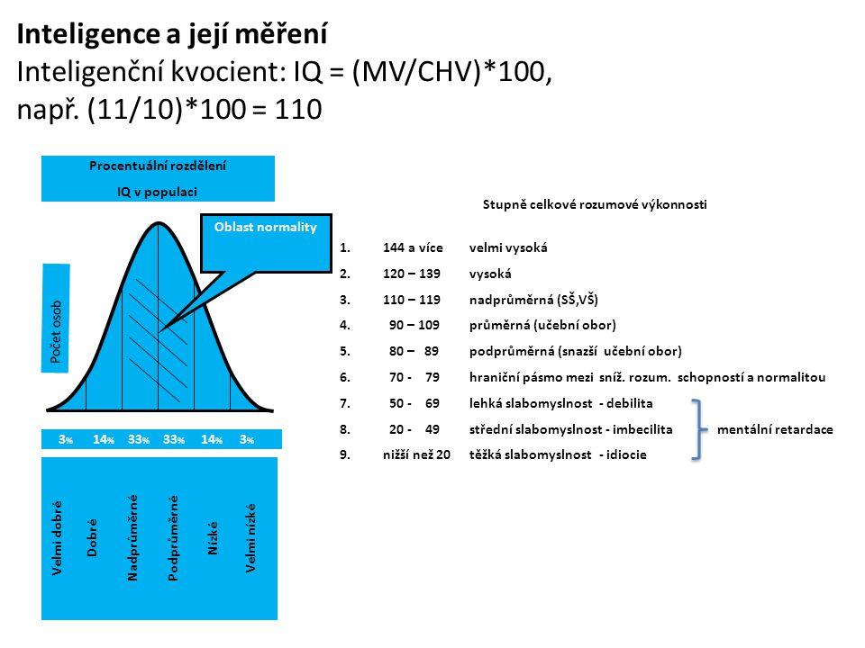 Inteligence a její měření Inteligenční kvocient: IQ = (MV/CHV)*100, např. (11/10)*100 = 110 Stupně celkové rozumové výkonnosti 1.144 a vícevelmi vysok