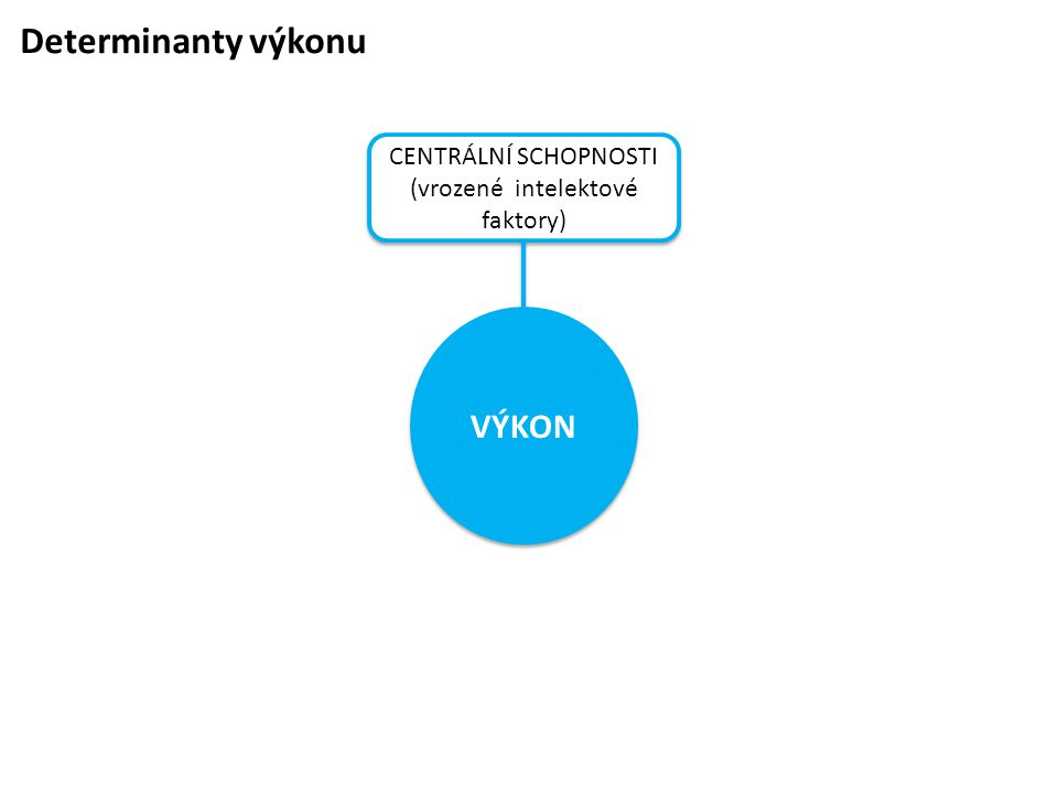 Determinanty výkonu CENTRÁLNÍ SCHOPNOSTI (vrozené intelektové faktory) CENTRÁLNÍ SCHOPNOSTI (vrozené intelektové faktory) VÝKON