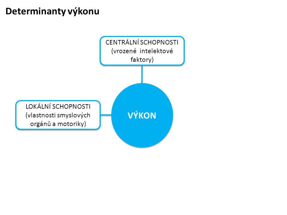 Determinanty výkonu CENTRÁLNÍ SCHOPNOSTI (vrozené intelektové faktory) CENTRÁLNÍ SCHOPNOSTI (vrozené intelektové faktory) LOKÁLNÍ SCHOPNOSTI (vlastnos