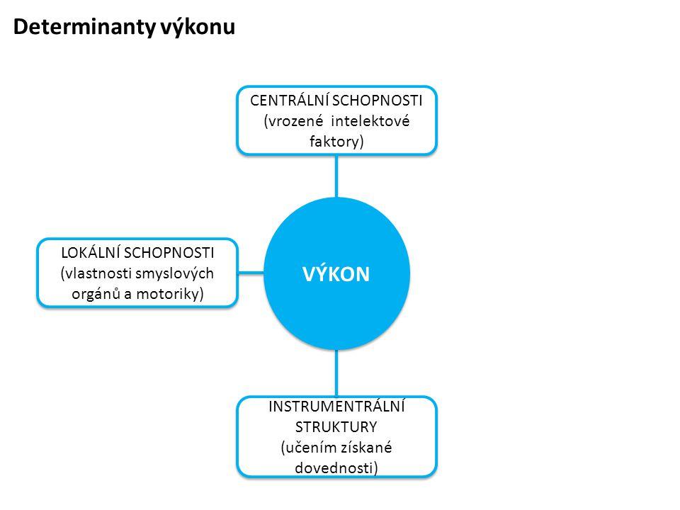 Determinanty výkonu CENTRÁLNÍ SCHOPNOSTI (vrozené intelektové faktory) CENTRÁLNÍ SCHOPNOSTI (vrozené intelektové faktory) INSTRUMENTRÁLNÍ STRUKTURY (u