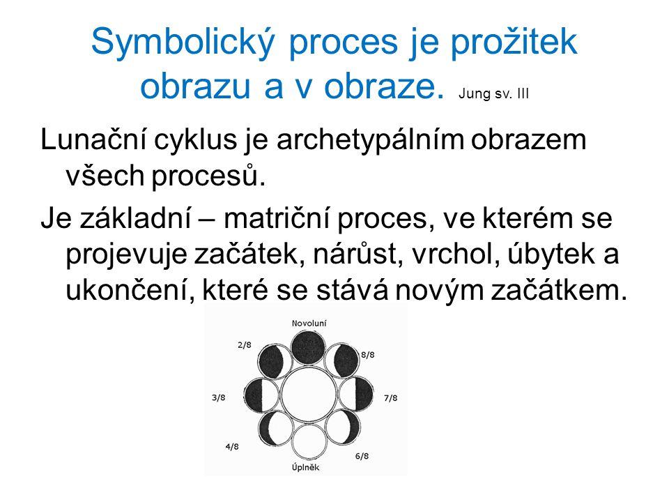 Symbolický proces je prožitek obrazu a v obraze.Jung sv.