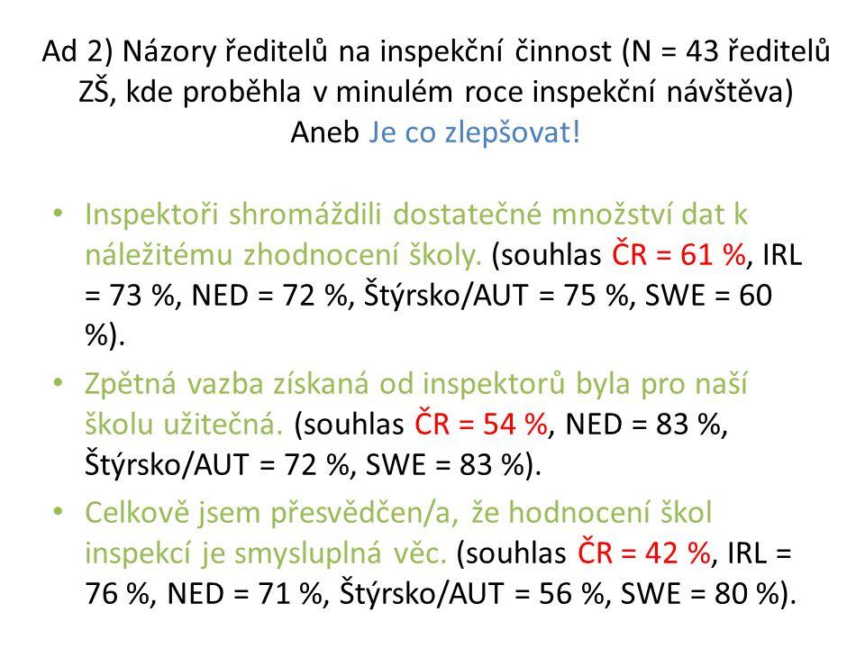 Ad 2) Názory ředitelů na inspekční činnost (N = 43 ředitelů ZŠ, kde proběhla v minulém roce inspekční návštěva) Aneb Je co zlepšovat.