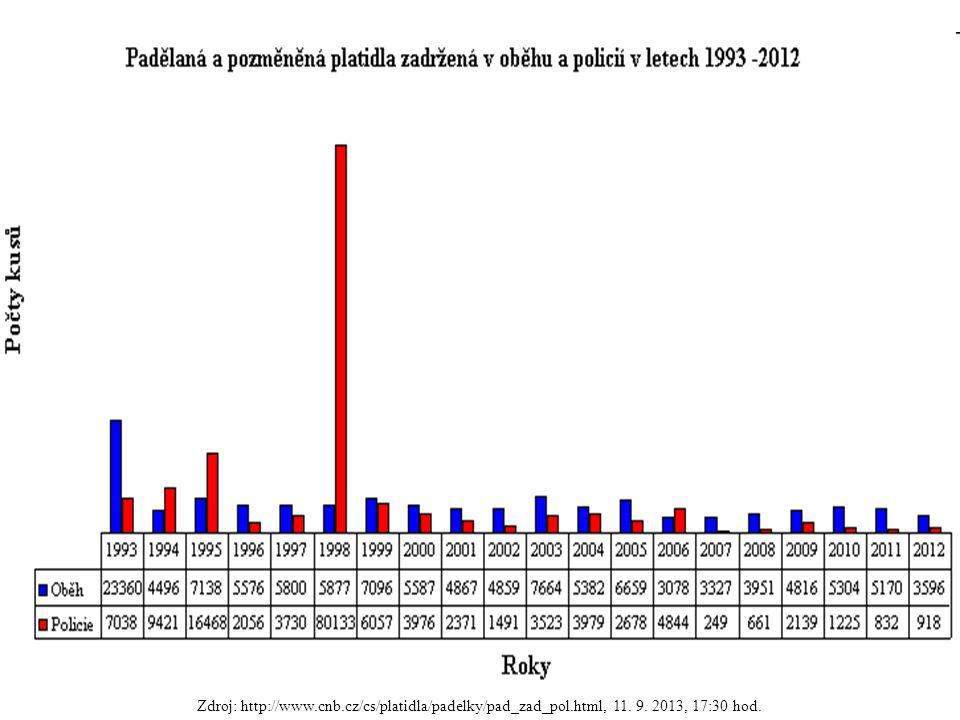 Zdroj: http://www.cnb.cz/cs/platidla/padelky/pad_zad_pol.html, 11. 9. 2013, 17:30 hod.