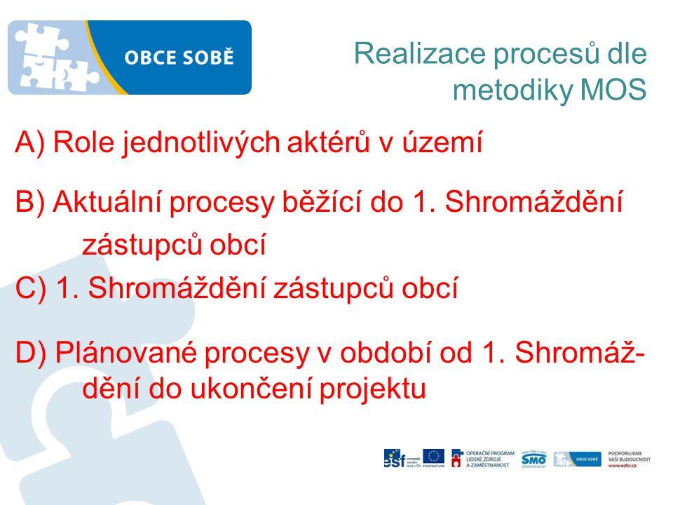Realizace procesů dle metodiky MOS A) Role jednotlivých aktérů v území B) Aktuální procesy běžící do 1. Shromáždění zástupců obcí C) 1. Shromáždění zá