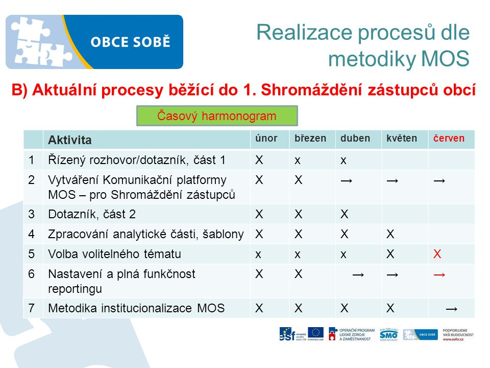 Realizace procesů dle metodiky MOS Aktivita únorbřezendubenkvětenčerven 1Řízený rozhovor/dotazník, část 1Xxx 2Vytváření Komunikační platformy MOS – pr