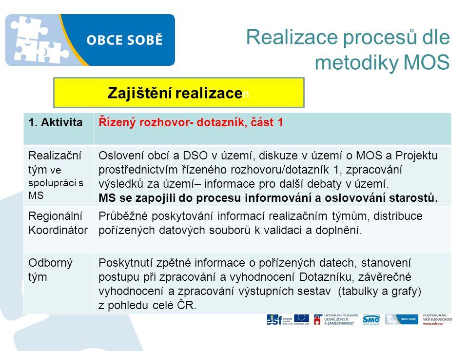 Realizace procesů dle metodiky MOS Zajištění realizace n 1. AktivitaŘízený rozhovor- dotazník, část 1 Realizační tým ve spolupráci s MS Oslovení obcí