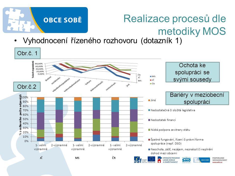Realizace procesů dle metodiky MOS •Vyhodnocení řízeného rozhovoru (dotazník 1) Ochota ke spolupráci se svými sousedy Bariéry v meziobecní spolupráci
