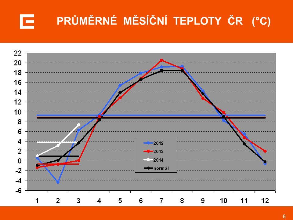 9 VÝVOJ DENNÍCH TEPLOT ČR odchylka od normálu (°C), 1/2013 až 3/2014