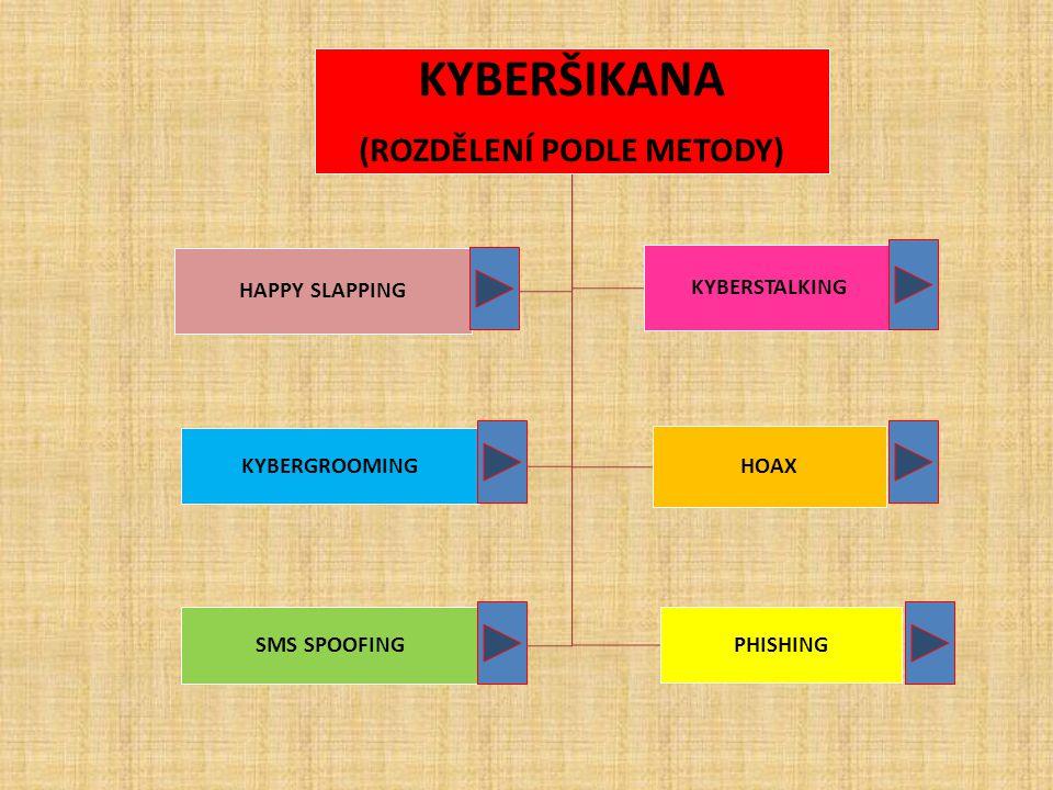 KYBERŠIKANA (ROZDĚLENÍ PODLE METODY) HOAX KYBERGROOMING SMS SPOOFING PHISHING HAPPY SLAPPING KYBERSTALKING