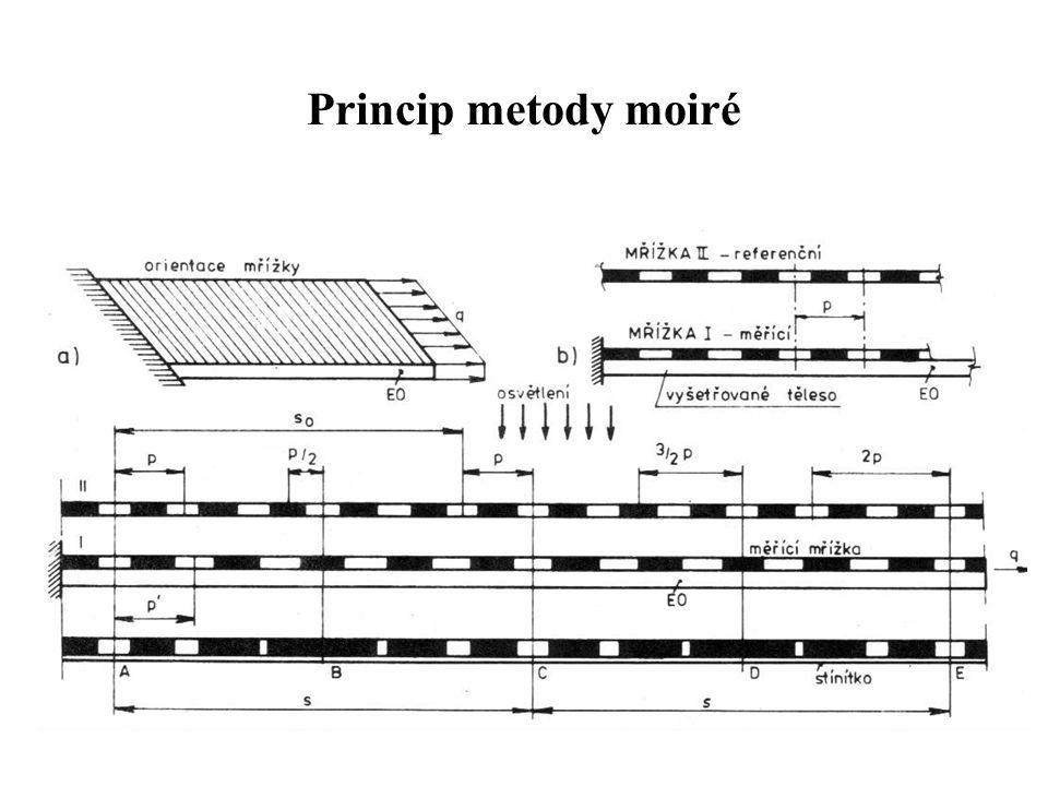 Princip metody moiré