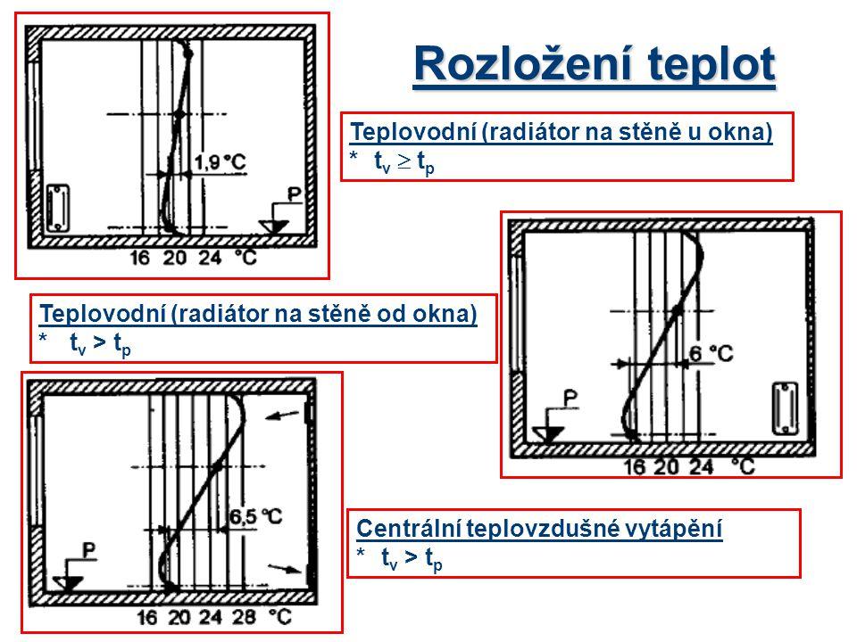 Rozložení teplot Teplovodní (radiátor na stěně u okna) *t v  t p Centrální teplovzdušné vytápění *t v > t p Teplovodní (radiátor na stěně od okna) *