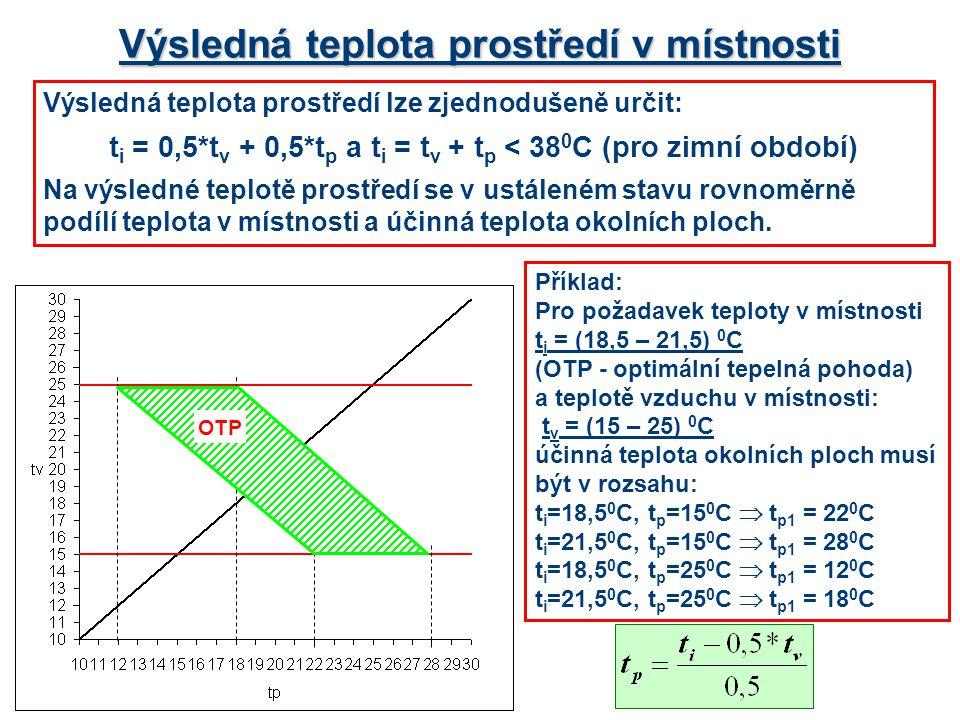 Výsledná teplota prostředí v místnosti Výsledná teplota prostředí lze zjednodušeně určit: t i = 0,5*t v + 0,5*t p a t i = t v + t p < 38 0 C (pro zimn