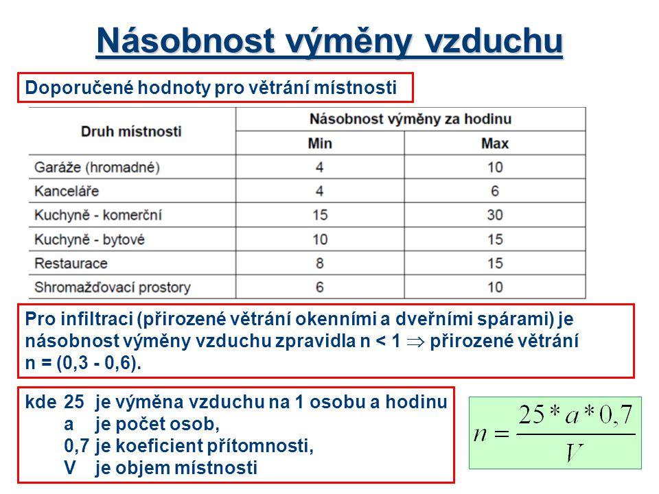 Násobnost výměny vzduchu Doporučené hodnoty pro větrání místnosti Pro infiltraci (přirozené větrání okenními a dveřními spárami) je násobnost výměny v