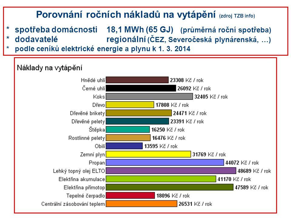 Porovnání ročních nákladů na vytápění (zdroj TZB info) *spotřeba domácnosti18,1 MWh (65 GJ) (průměrná roční spotřeba) *dodavateléregionální (ČEZ, Seve