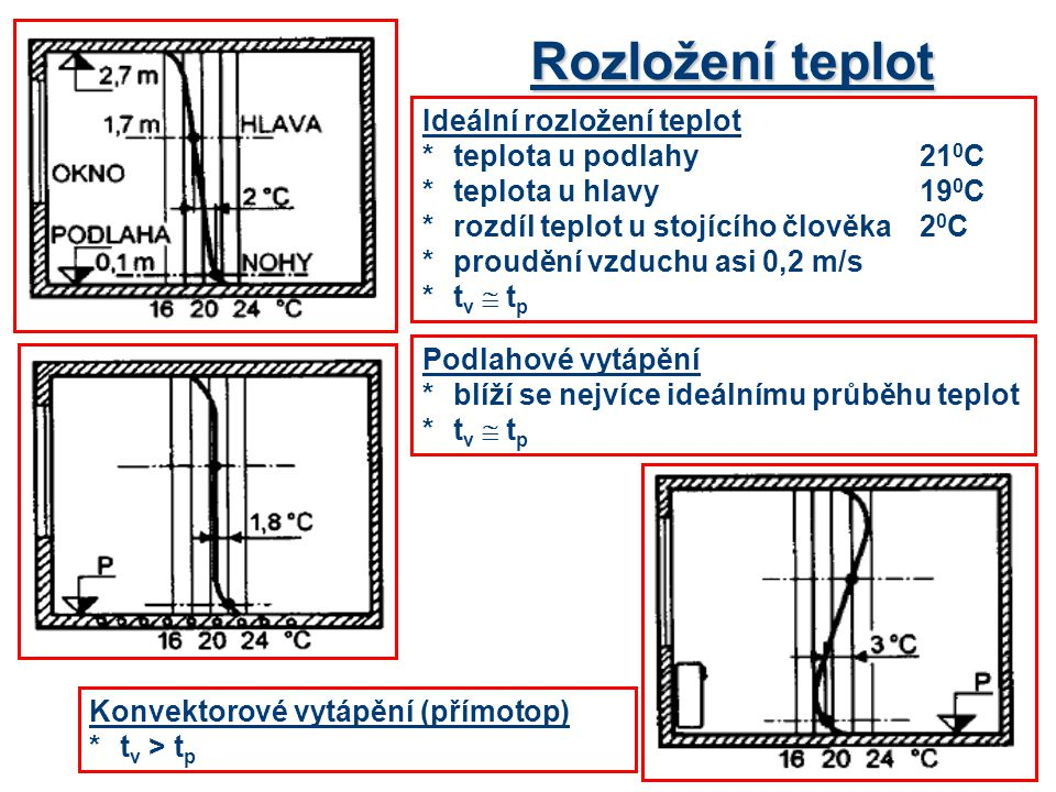 Rozložení teplot Teplovodní (radiátor na stěně u okna) *t v  t p Centrální teplovzdušné vytápění *t v > t p Teplovodní (radiátor na stěně od okna) * t v > t p