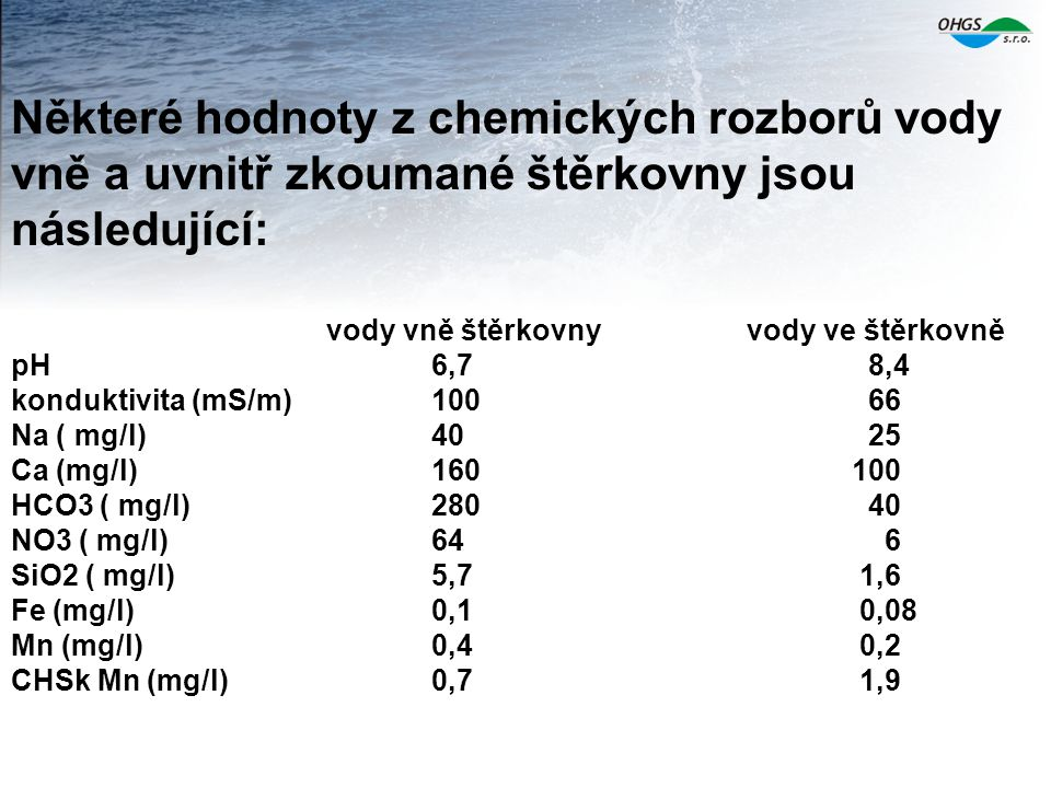 Některé hodnoty z chemických rozborů vody vně a uvnitř zkoumané štěrkovny jsou následující: vody vně štěrkovnyvody ve štěrkovně pH 6,7 8,4 konduktivit