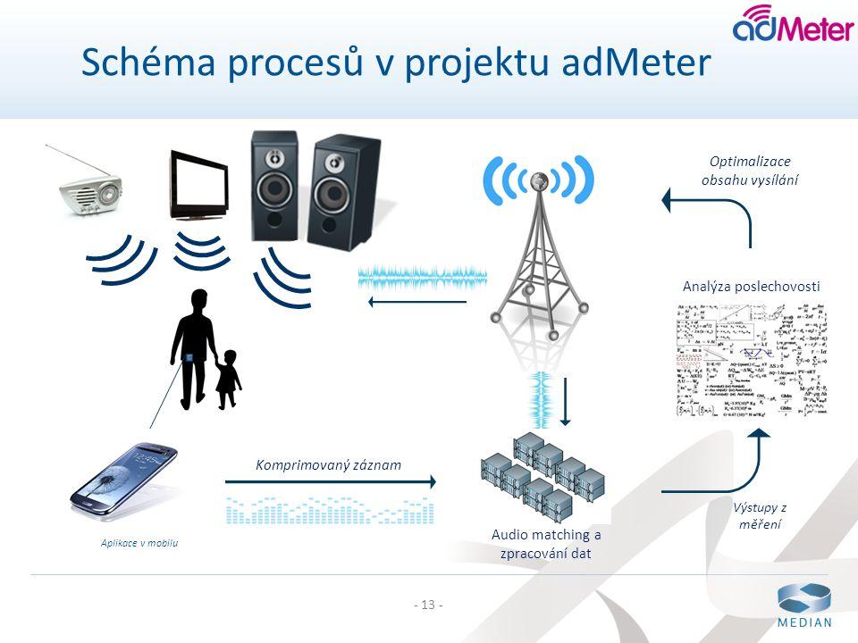- 13 - Schéma procesů v projektu adMeter Analýza poslechovosti Audio matching a zpracování dat Optimalizace obsahu vysílání Výstupy z měření Komprimov