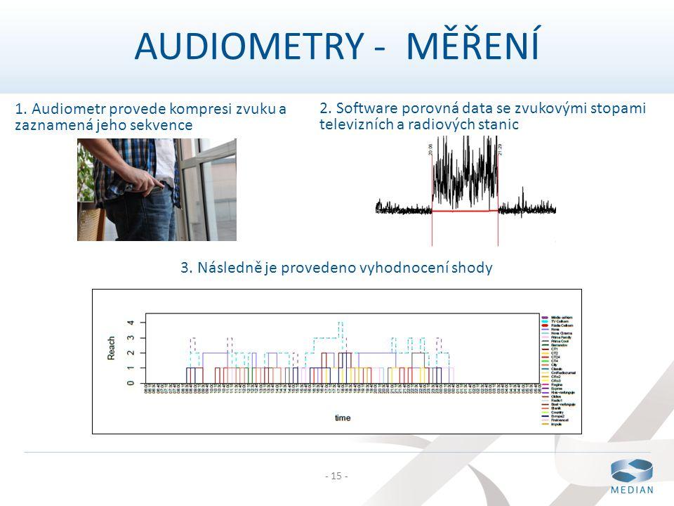 - 15 - 1. Audiometr provede kompresi zvuku a zaznamená jeho sekvence 2. Software porovná data se zvukovými stopami televizních a radiových stanic AUDI