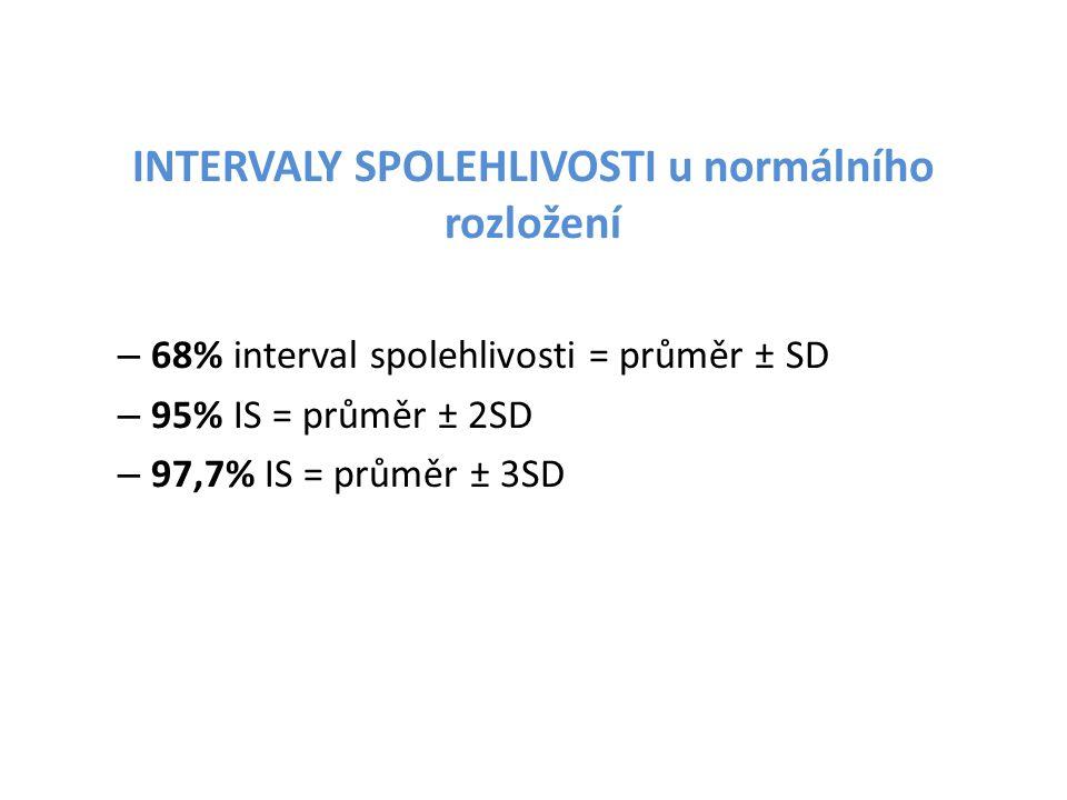 INTERVALY SPOLEHLIVOSTI u normálního rozložení – 68% interval spolehlivosti = průměr ± SD – 95% IS = průměr ± 2SD – 97,7% IS = průměr ± 3SD