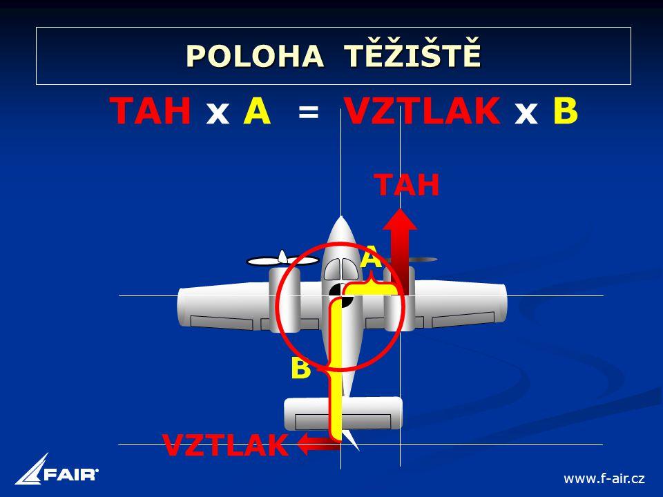 POLOHA TĚŽIŠTĚ B A TAH x A TAH VZTLAK = VZTLAK x B www.f-air.cz