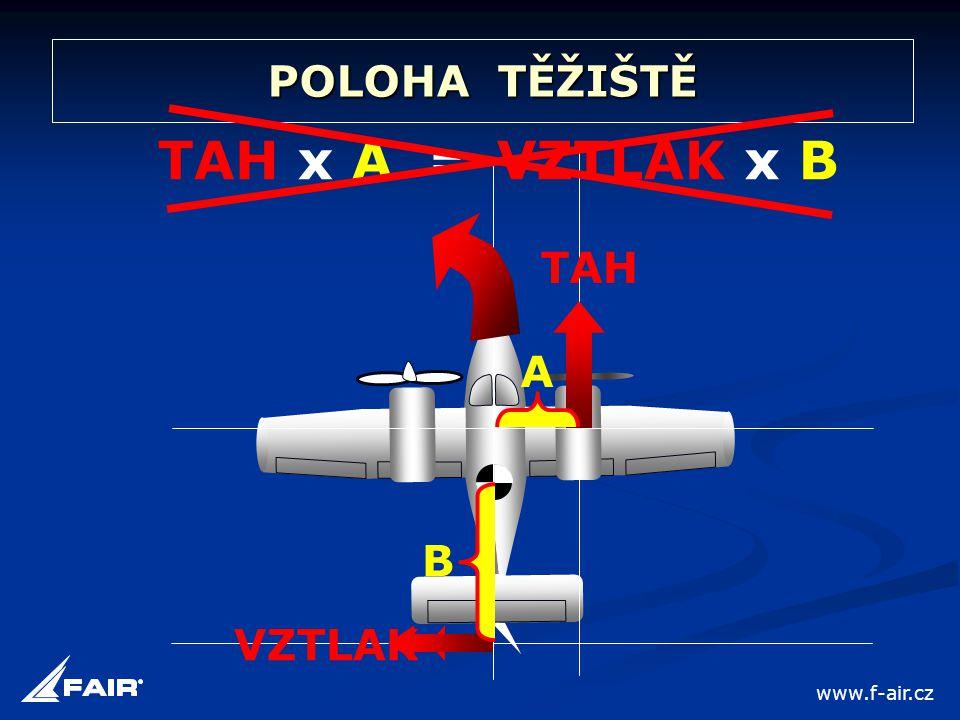POLOHA TĚŽIŠTĚ A TAH x A TAH VZTLAK = VZTLAK x B B www.f-air.cz