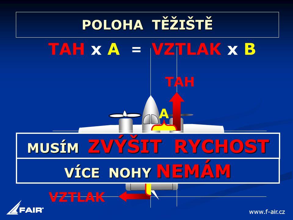 POLOHA TĚŽIŠTĚ A TAH x A TAH VZTLAK = VZTLAK x B B VÍCE NOHY NEMÁM MUSÍM ZVÝŠIT RYCHOST www.f-air.cz
