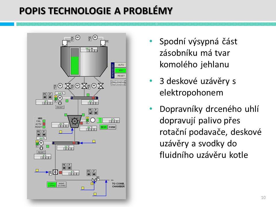 POPIS TECHNOLOGIE A PROBLÉMY • Spodní výsypná část zásobníku má tvar komolého jehlanu • 3 deskové uzávěry s elektropohonem • Dopravníky drceného uhlí