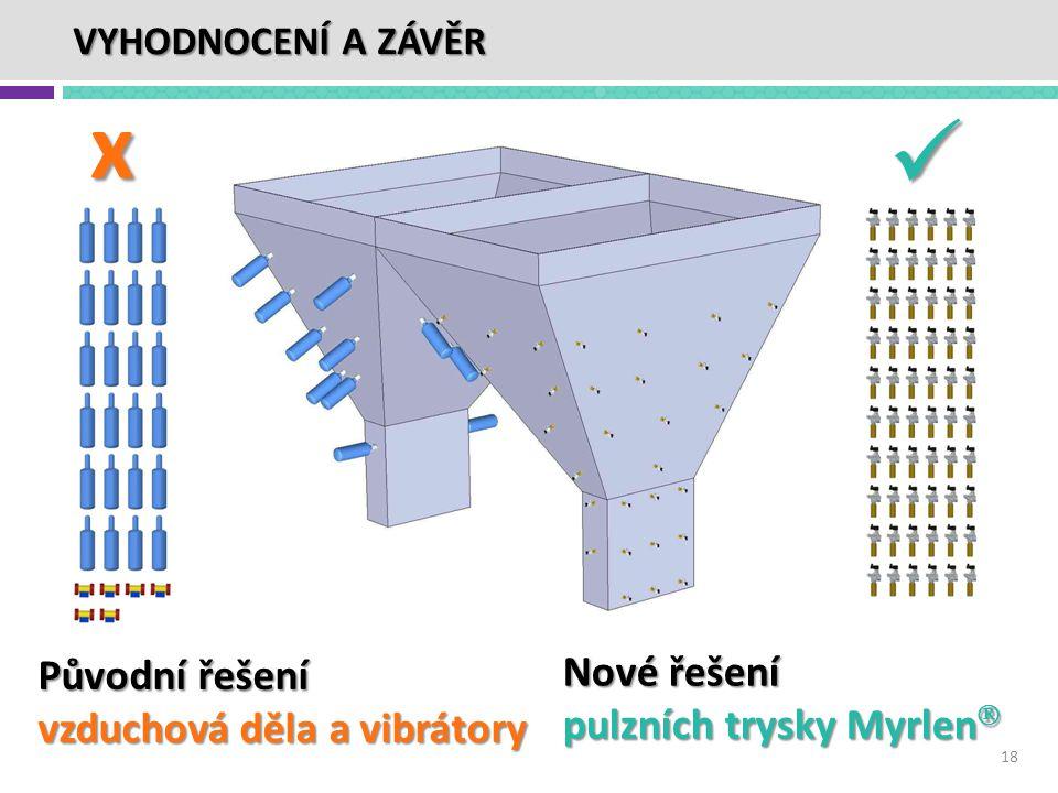 Nové řešení pulzních trysky Myrlen  Původní řešení vzduchová děla a vibrátory  x 18 VYHODNOCENÍ A ZÁVĚR